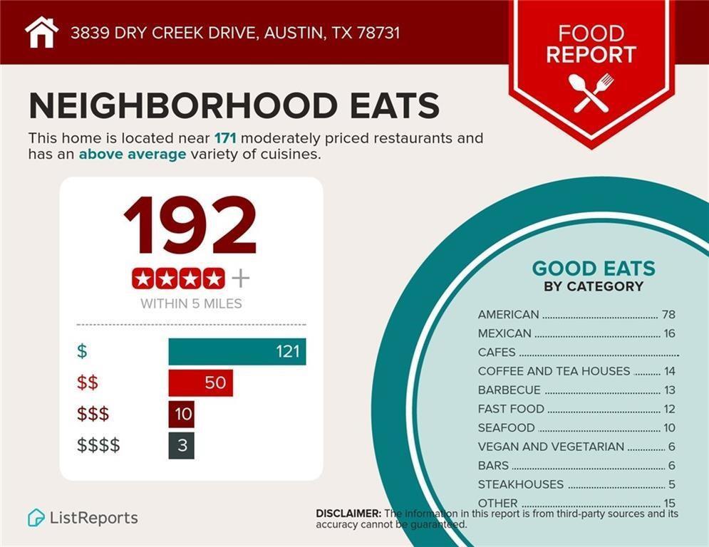 Sold Property | 3839 Dry Creek Drive #126 Austin, TX 78731 26