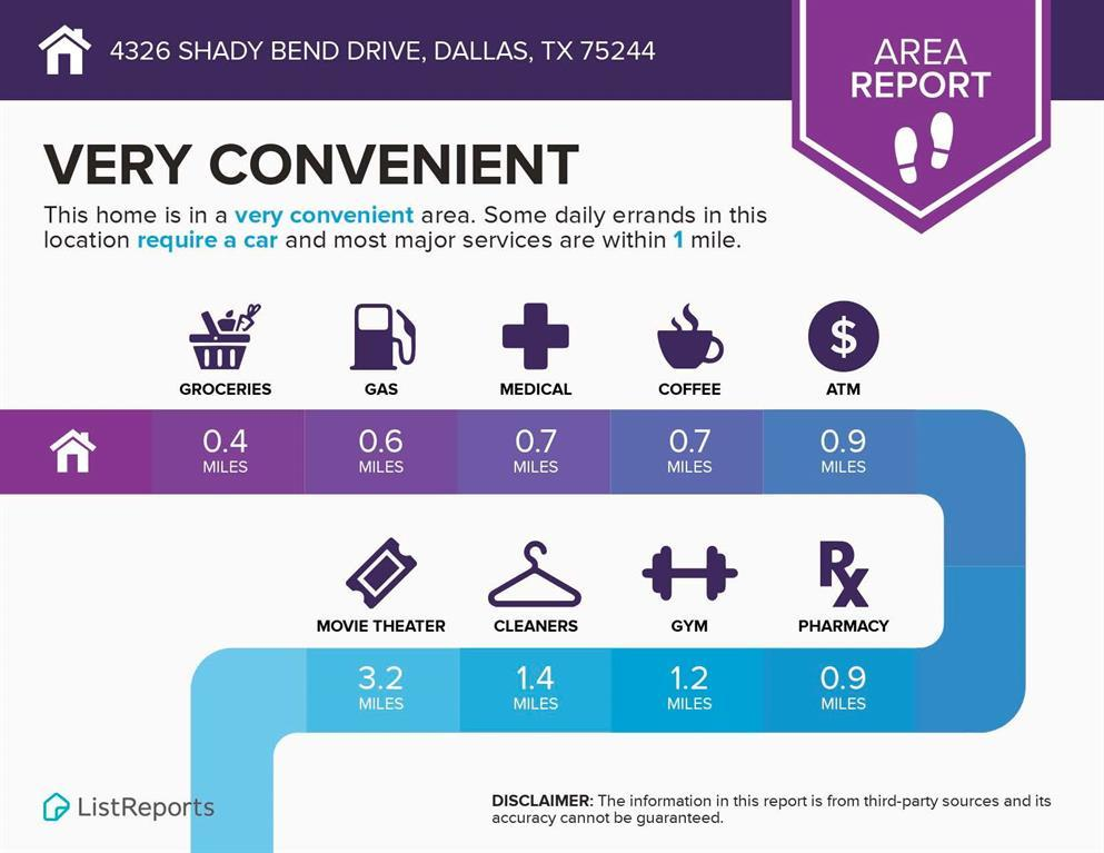 Active Option Contract | 4326 Shady Bend  Drive Dallas, TX 75244 32
